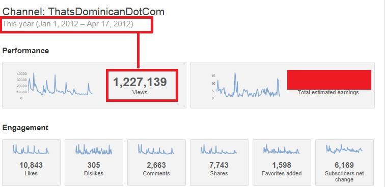 Youtube Views since Jan 2012- April 2012